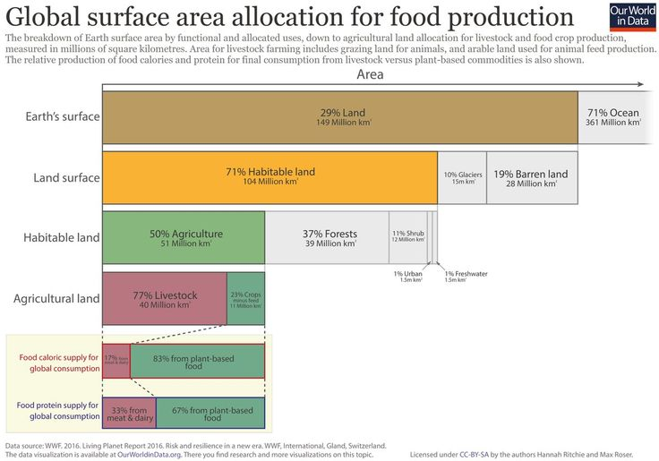 Humans use half of global habitable area for agricultural production