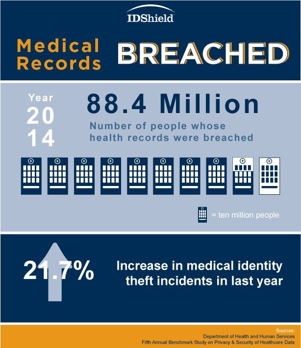 In 2014, 88.4 million health records were breached. Are you protected? We have the best identity theft protection you can have. We monitor more than just your credit. And we are the only ones with 24/7 service. Check it out: www.idshield.com. Interested? Sign up here or even contact me with questions:http://bit.ly/1lYBzga