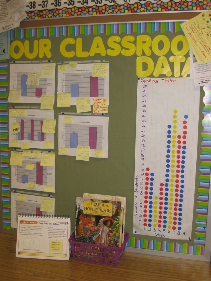 """The kids add a sticker every time they get a 100% on their spelling tests. As you can see from the sticker chart, we went from less that 50% of the kids achieving a 100% to almost 100% once we started keeping track of the data! The other charts consist of Excel graphs made up of various pieces of classroom data. The post-it notes on the graphs are the students """"thinking"""" in regards to the data. This wall became a great motivational tool for my fifth graders!"""