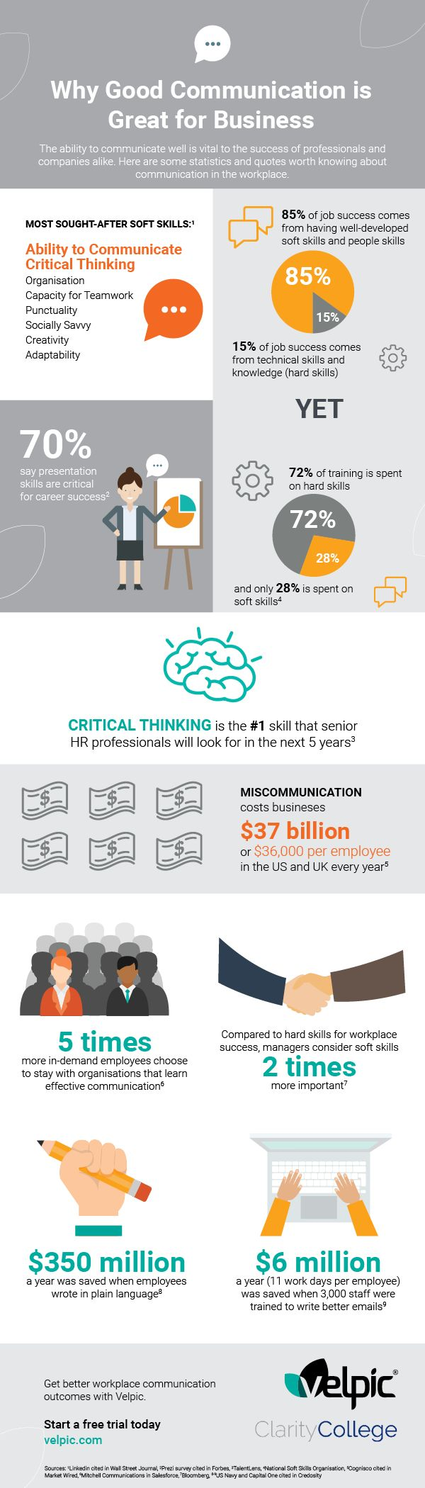 17 best ideas about good communication skills good the why good communication is great for business infographic provides a snapshot of facts and outcomes related to improving communication skills