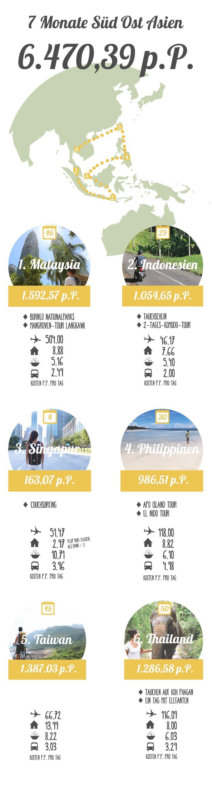 Kosten Übersicht für 7 Monate Asien: 6.470,39