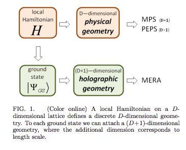Tensor Network States and Geometry--Evenbly, Vidal. http://arxiv.org/pdf/1106.1082v1.pdf