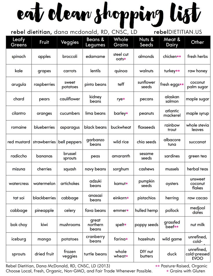 Eat Clean Shopping List With Meat (2014) | Rebel Dietitian, Dana McDonald, RD