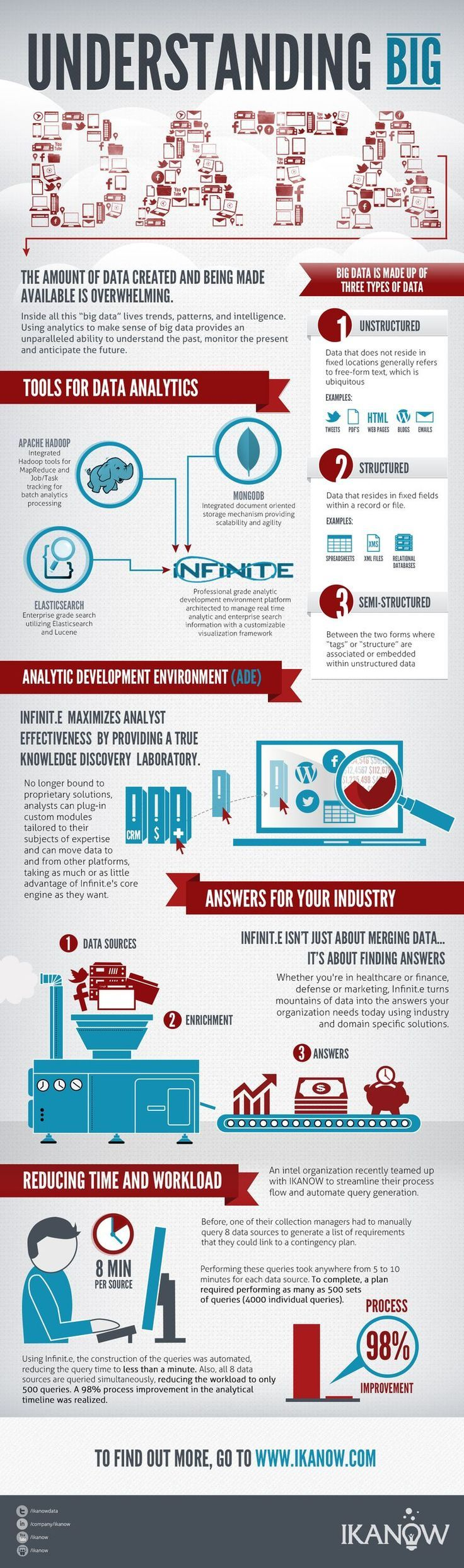 What Is Big Data And What Are Some Tools For Analytics? For more information on Big Data, visit - http://www.happiestminds.com/big-data/ #bigdata #Infographic