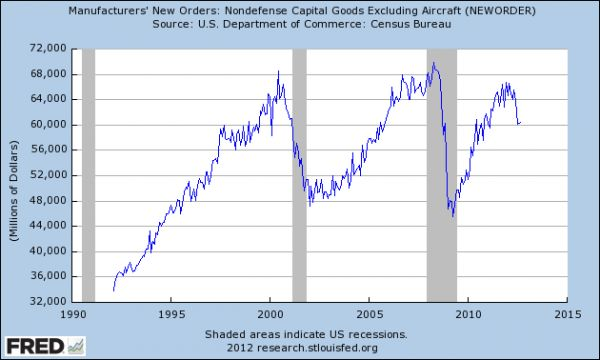 We have never had such a steep drop in Cap Goods in the past 30 years without a concurrent recession.