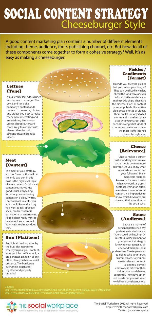 """La estrategia """"cheeseburger"""" del contenido social"""