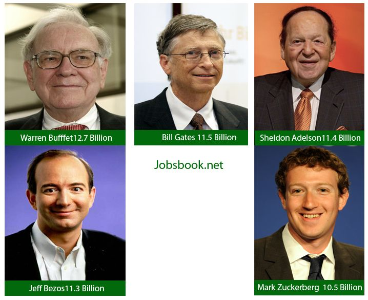 Last year was pretty good IT business guys, but still Warren Buffet on top with his 12.7 billion. Here are the list top billionaires in 2013. Hope that will encourage our readers. Warren Buffet He made 12.7 billion in 2013 Bill Gates He made $11.5 billion. The world's wealthiest man ended the year with a personal net worth of $72.6 billion, up nearly 19% from $61.1 billion in 2012. Sheldon Adelson The casino mogul's personal net worth grew to an estimated $35.3 billion this year thanks to…