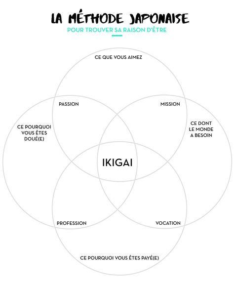 Inventé au 14e siècle par les Japonais, le concept d'Ikigai résume en un mot la grande question - « pour quoi je me lève le matin ? pourquoi ma vie vaut d'être vécue ? ». Chaque être a son propre Ikigai.