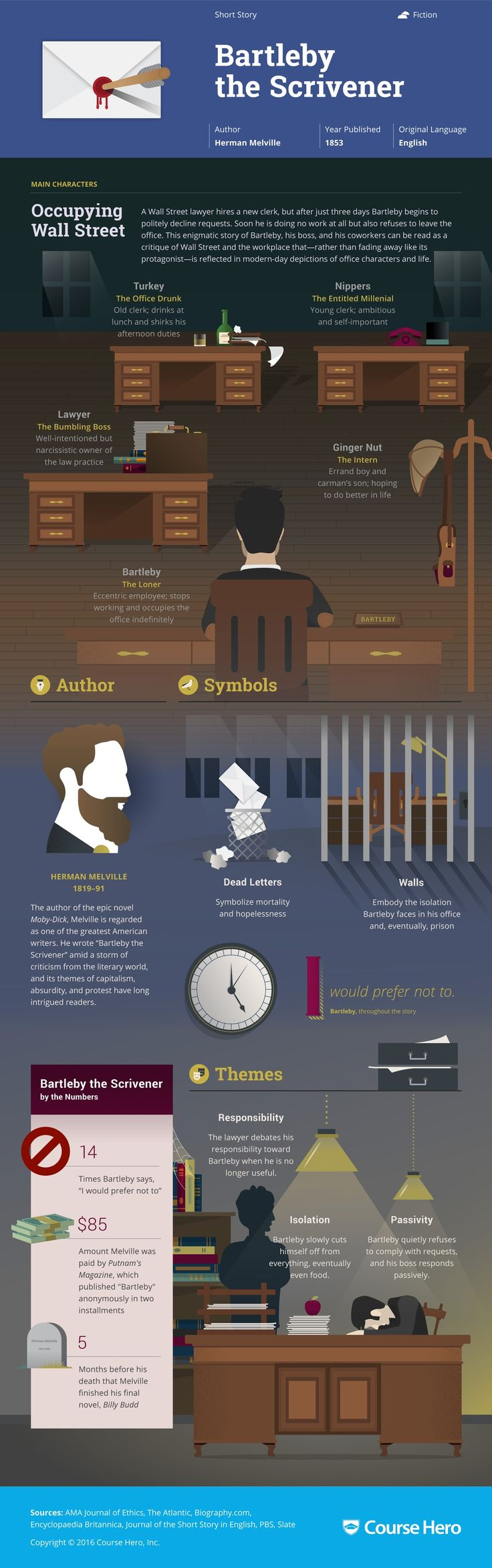 Bartleby the Scrivener Infographic | Course Hero