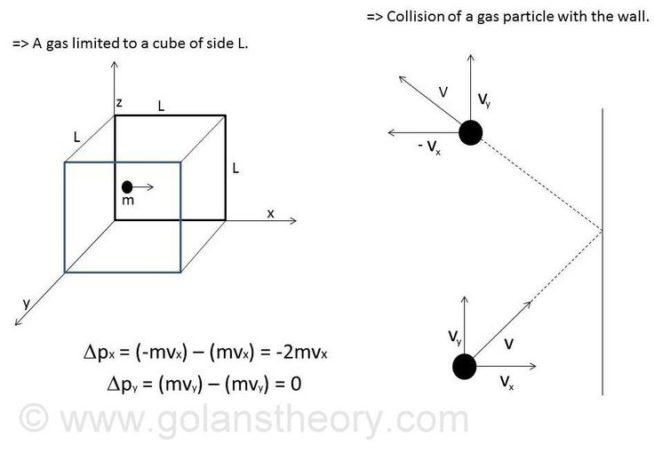 Law of equi-partition of energy