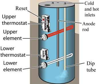How to replace water heater element  and clean sediment
