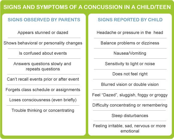 Signs and Symptoms of a Concussion in a Child/Teen