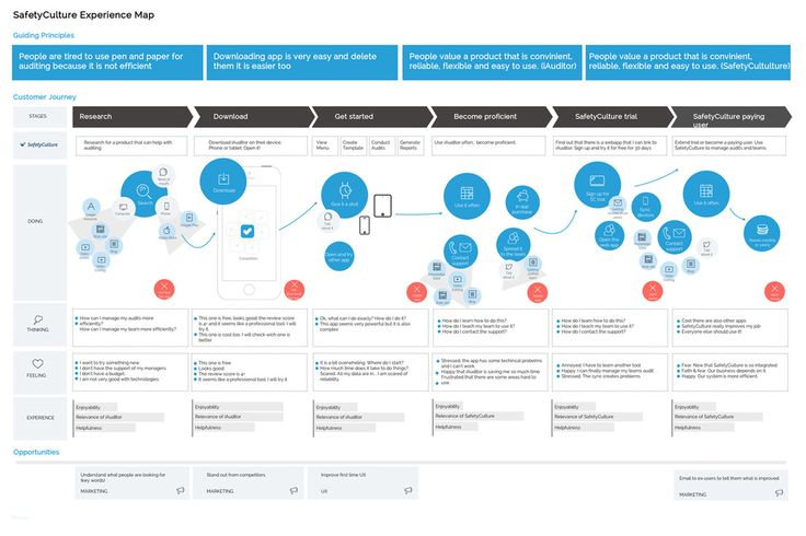 user experience map - Google Search