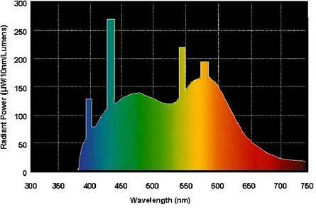 Spectral Distribution for Daylight
