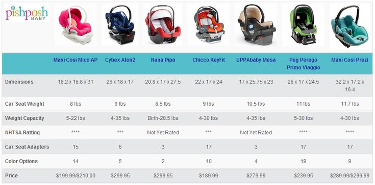 Infant Car Seat Comparison Chart Car Seats Baby Car