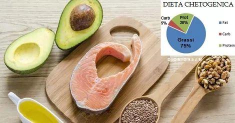 La dieta chetogenica è l'alimentazione perfetta per trattare ogni tipo di…