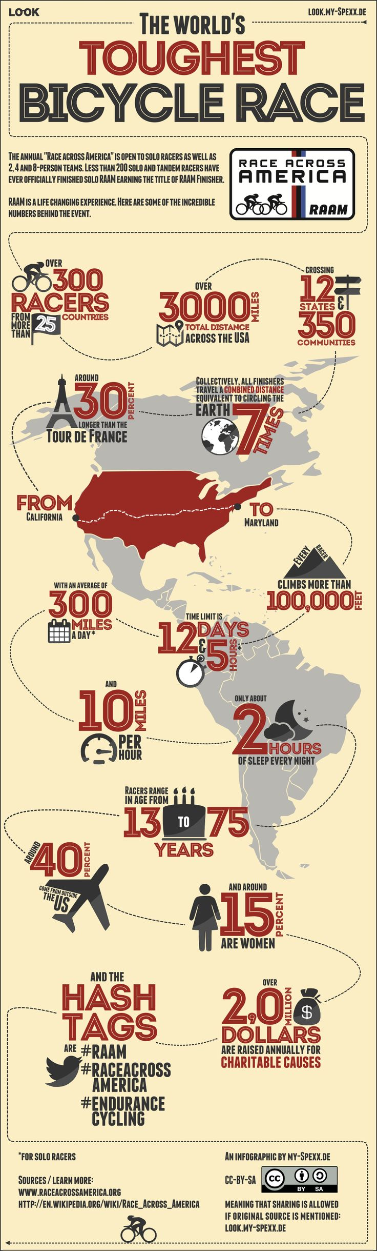 The #RAAM (Race Across America) is the world's toughest bicycle race. Check out our infographic with some of the incredible numbers and facts behind this event. #RAAM #RAAM15 #RaceAcrossAmerica #EnduranceCycling #Ultracycling
