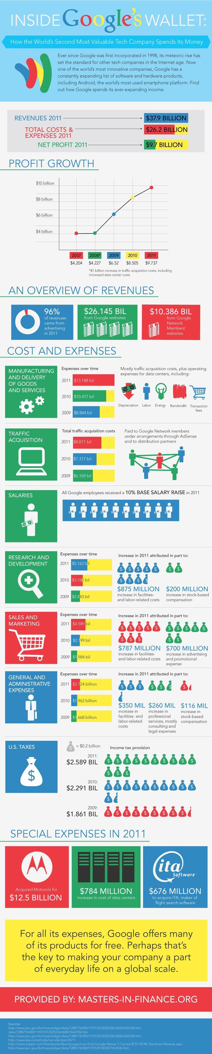 Inside Google's Wallet. #infographic