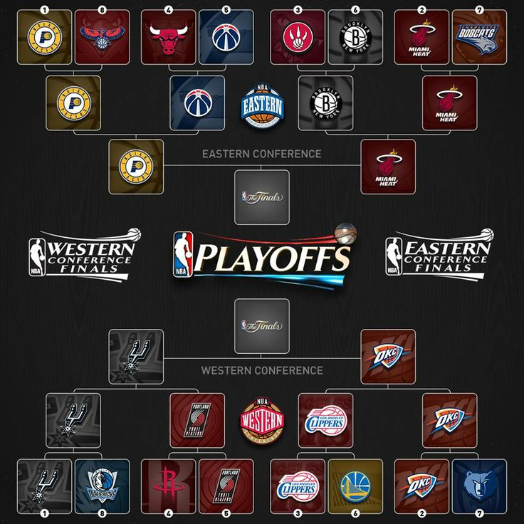 2013-2014 NBA Playoffs