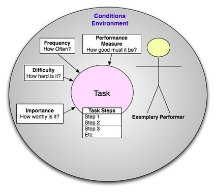 task environment • task environment (micro-environment) – this is the industry within which the business organization operates this environment is characterized by various players and stakeholders who affect a business enterprise, and are also affected by it.
