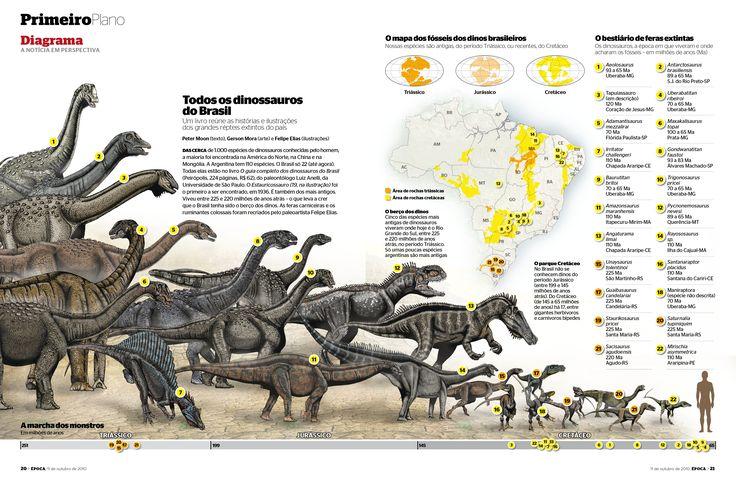 Edição 647 - Todos os dinossauros do Brasil - versão online: http://revistaepoca.globo.com/Revista/Epoca/0,,EMI178525-18049,00-DIAGRAMA+TODOS+OS+DINOSSAUROS+DO+BRASIL.html