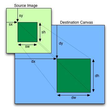 HTML5 Canvas Tutorials