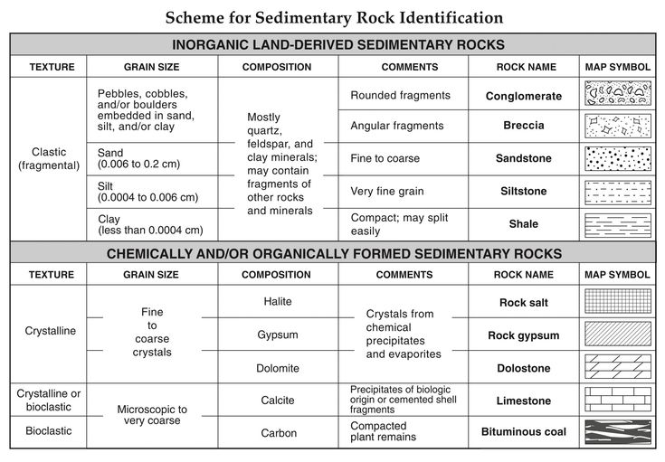 Mineral Identification Worksheet Answers Regents Earth ...