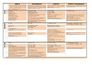 Таблица времён английского языка ...