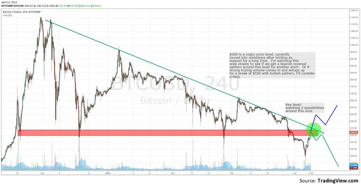 Bitcoin Chart: BTCUSD Bitstamp exchange price chart study