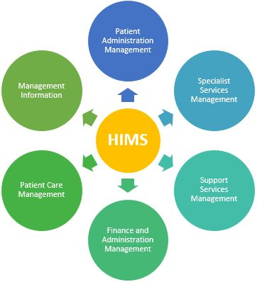 To know more about Significant Role of Hospital Information Management System in Healthcare Industry