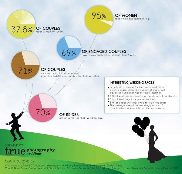 Fun wedding facts for those who are engaged or about to get married!