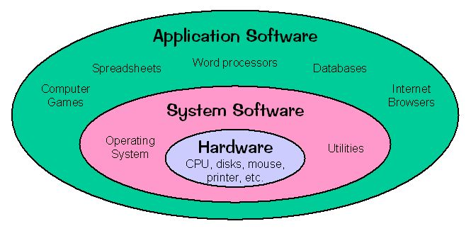 System software consists of programs that control the operations of the computer and its device. The 2 types are operating systems and utility programs
