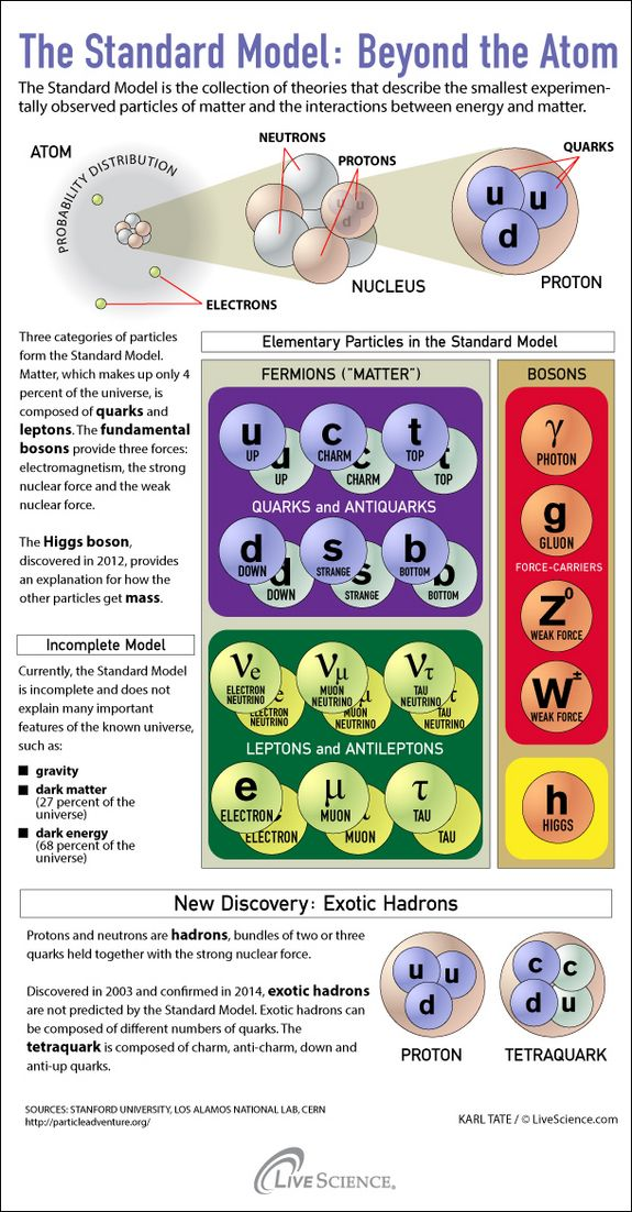 illustration of the standard model of physics - The Standard Model is the collection of theories that describe the smallest experimentally observed particles of matter and the interactions between energy and matter. Credit: Karl Tate, LiveScience Infographic Artis