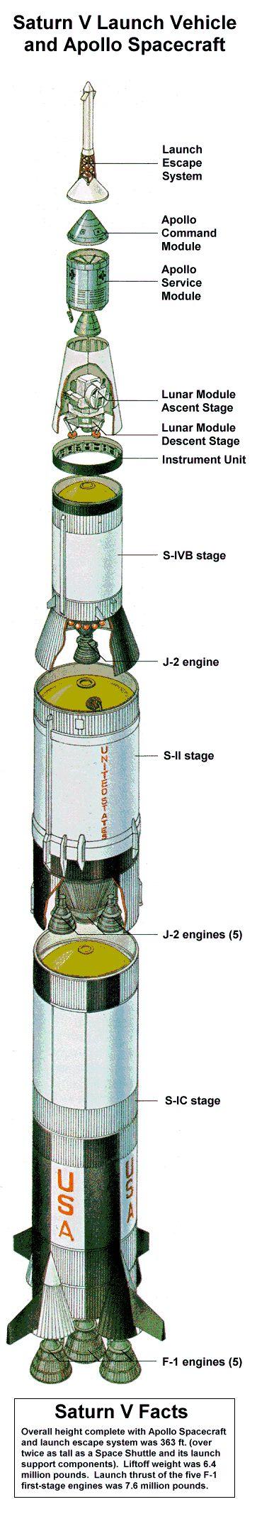 Saturn V - http://www.apolloarchive.com/apollo/sat5_diagram.gif