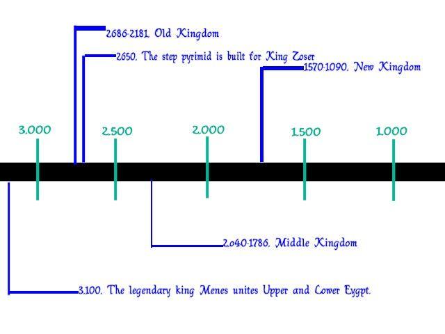 old kingdom egypt timeline these egyptian pharaohs