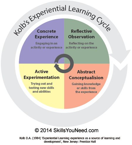 Learning Styles - Kolb's Experiential Learning Cycle