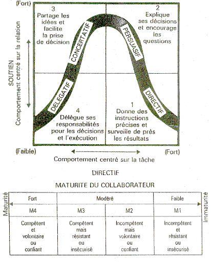Memoire Online - Valeurs managériales, styles de direction et changement organisationnel - Salma Zone
