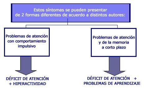 DETECCIóN PRECOZ DEL DéFICIT DE ATENCIóN CON Y SIN HIPERACTIVIDAD. - PORTAL DE LOGOPEDIA, PSICOLOGíA Y EDUCACIóN  #idmarkelet study http://www.nimh.nih.gov/health/publications/espanol/trastorno-de-deficit-de-atencion-e-hiperactividad-facil-de-leer/index.shtml