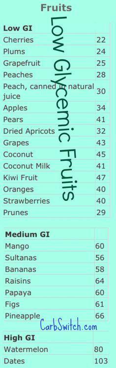 The 25+ best Hypothyroidism diet chart ideas on Pinterest - ph chart