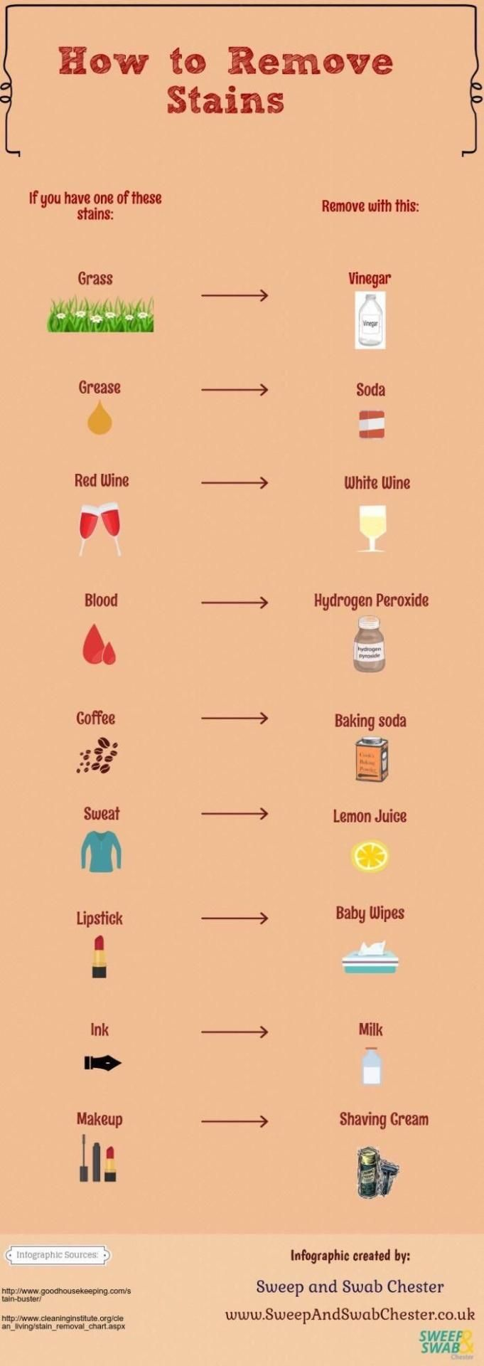Life hacks — A handy stain removal chart