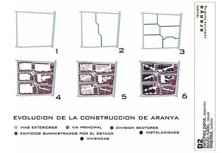Morphological Aranya Community Housing Community Housing Aranya Urban Analysis