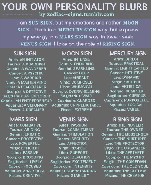 "Within The Zodiac - ""I am SUN SIGN, but my emotions are rather MOON..."
