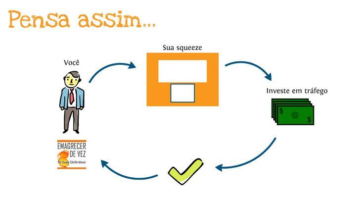Squeeze page são páginas com um único propósito: Pressionar o visitante a compartilhar alguma informação em troca de algo que ele tenha interesse. Você pode, por exemplo, oferecer uma vídeo aula grátis em troca do nome e do email daquele visitante.