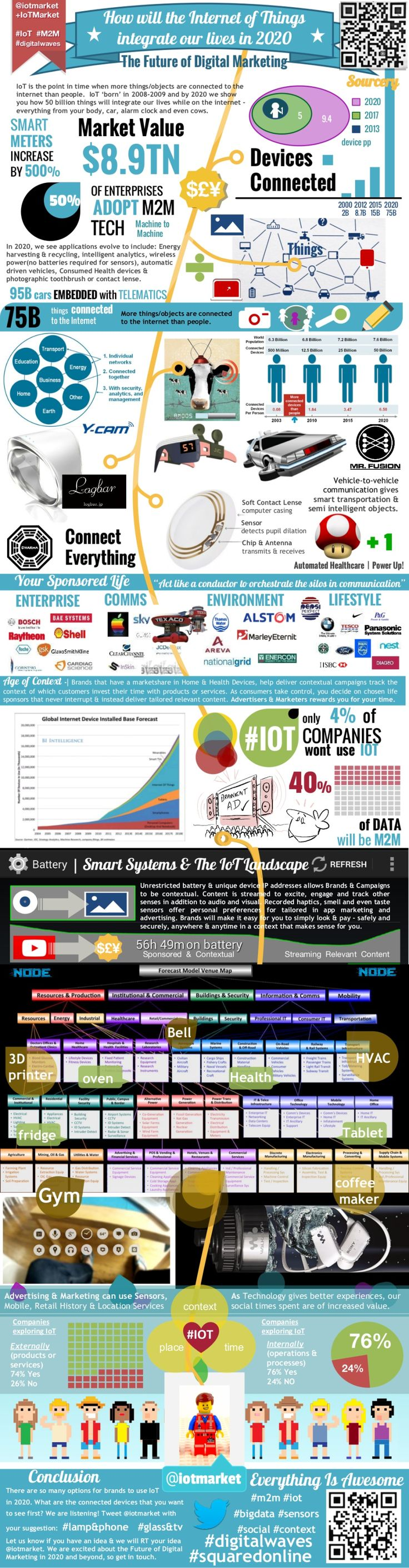 How will the Internet of Things integrate our lives in 2020? #Infographic #Inte …   – Latest Infographics