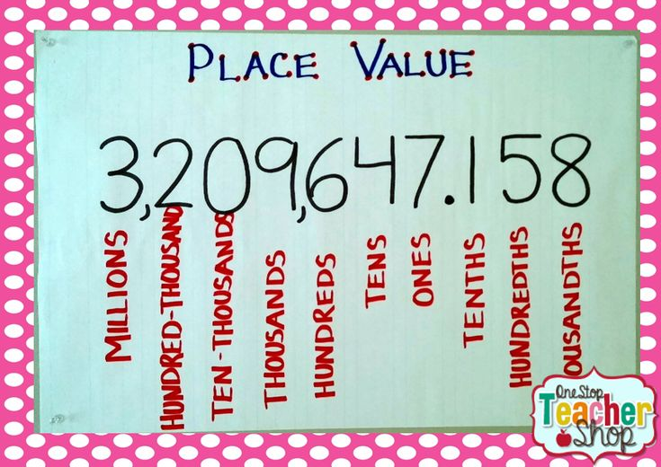 Place Value with Decimals Anchor Chart