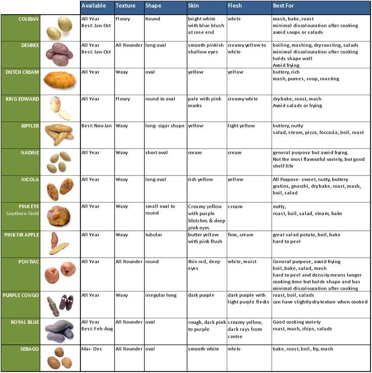 Potato Varieties and best uses