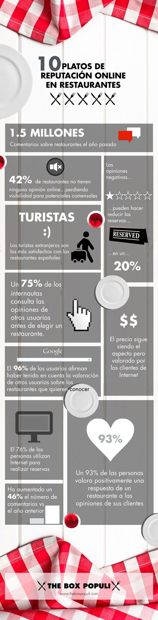Inforgrafía sobre la Reputación Online en Restaurantes. Infografía creada por The Box Populi.
