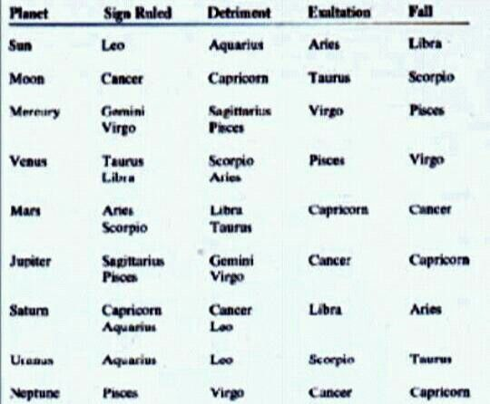1000+ images about Progressive Astrology: other aspects on ...
