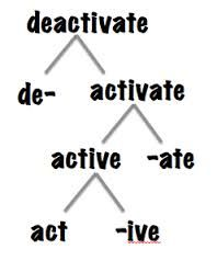 http://my-uad-courses.blogspot.com/2010/09/derivational-morphemes-in-english.html  Derivational Morphemes for expanding vocabulary for ESL students. Also use this for test prep for TOEFL