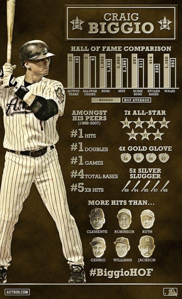 Houston Astros Infographic for Craig Biggio's Hall of Fame campaign